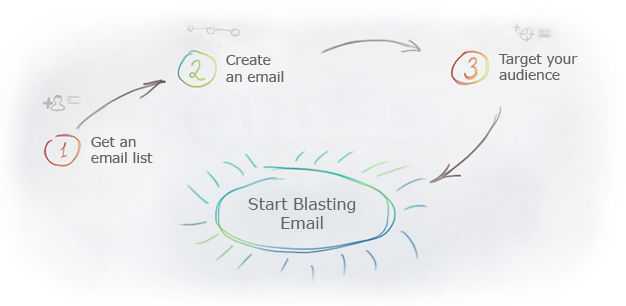 Use email blast software and send bulk email to millions of people.